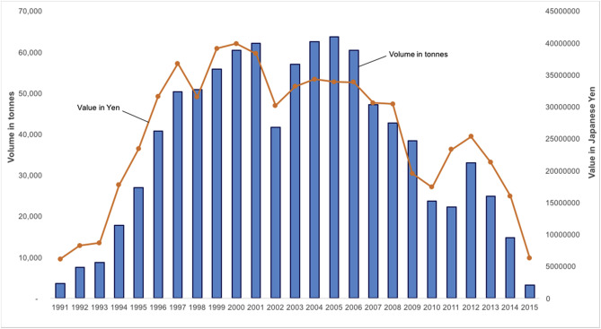 Estimates of illegal and unreported seafood imports to Japan