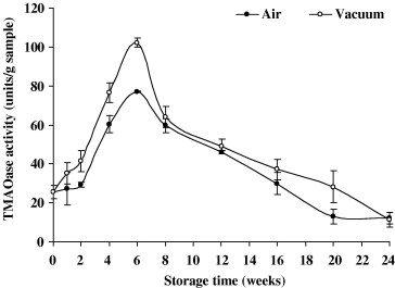Physicochemical and biochemical changes during frozen