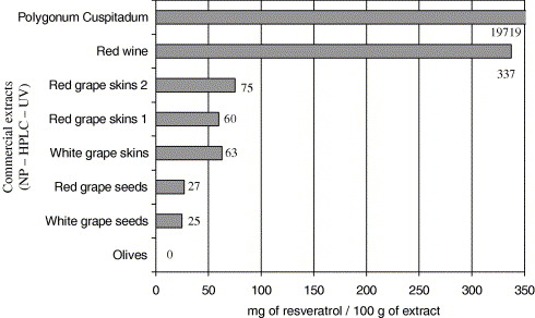 Chocolate And Cocoa New Sources Of Trans Resveratrol And Trans