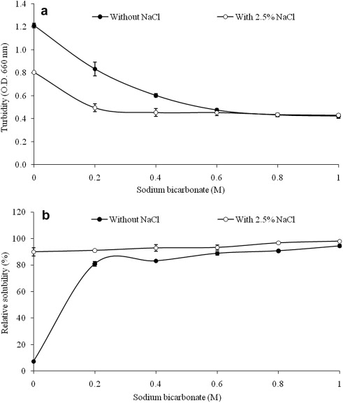 The effects of sodium bicarbonate on conformational changes