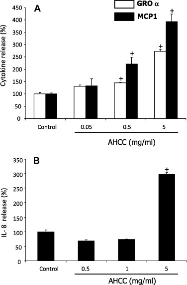 The nutritional supplement Active Hexose Correlated Compound