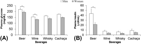 The effect of different alcoholic beverages on blood alcohol levels a auc representing the total plasma glucose concentration in men n 10 white bar and women n 10 grey bar in the period between 0 and 2 h fandeluxe Image collections