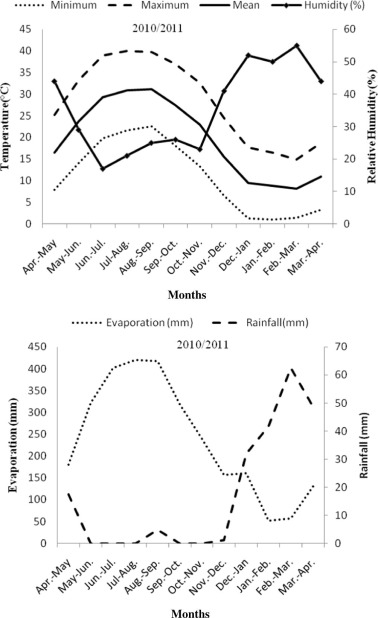 The efficacy of kaolin particle film on oil quality indices of olive the means of monthly climate data at fasa city in 20102011 year ccuart Images