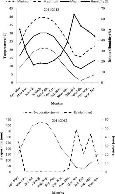 The efficacy of kaolin particle film on oil quality indices of olive the means of monthly climate data at fasa city in 20112012 year ccuart Images