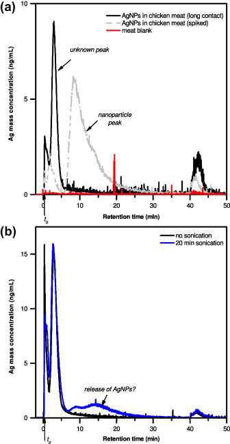 In House Validation Of A Method For Determination Of Silver