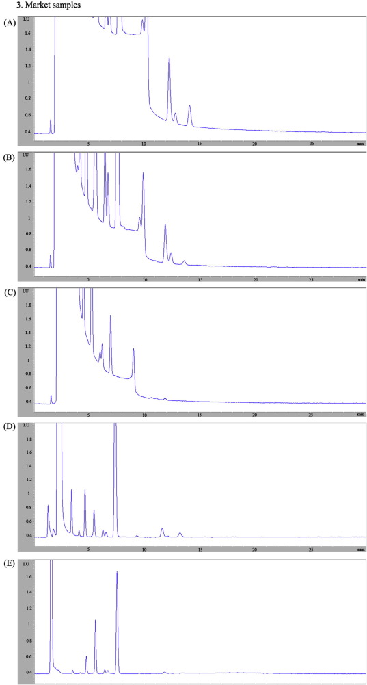 Development Of A High Performance Liquid Chromatography With