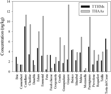 Detection of regulated disinfection by-products in cheeses