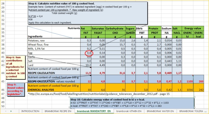 Eurofir guideline on calculation of nutrient content of foods for download high res image 594kb forumfinder Choice Image