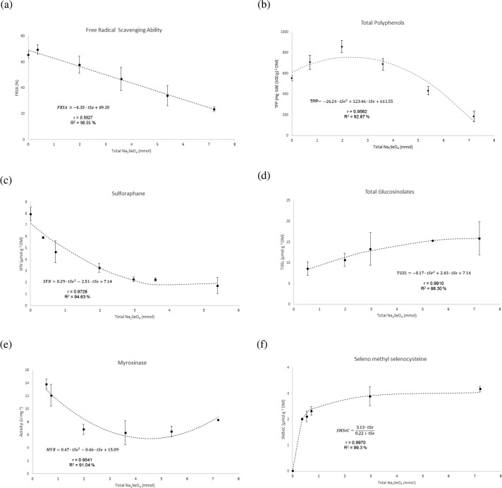 Modelling of the effect of selenium fertilization on the content of models that relate the total amount of sodium selenate added to the cultures ccuart Choice Image