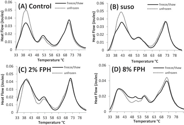 Production and assessment of Pacific hake (Merluccius productus)  hydrolysates as cryoprotectants for frozen fish mince - ScienceDirect