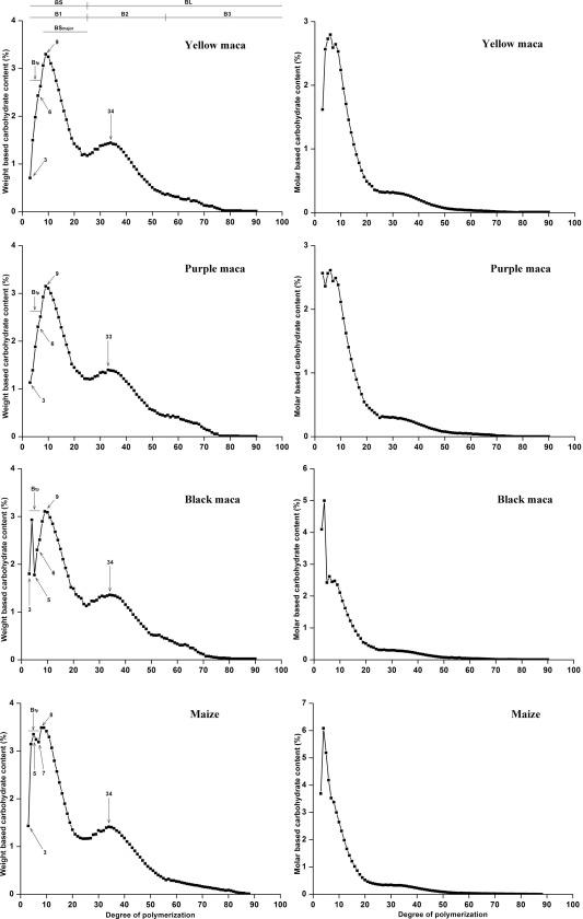 Unit and internal chain profiles of maca amylopectin