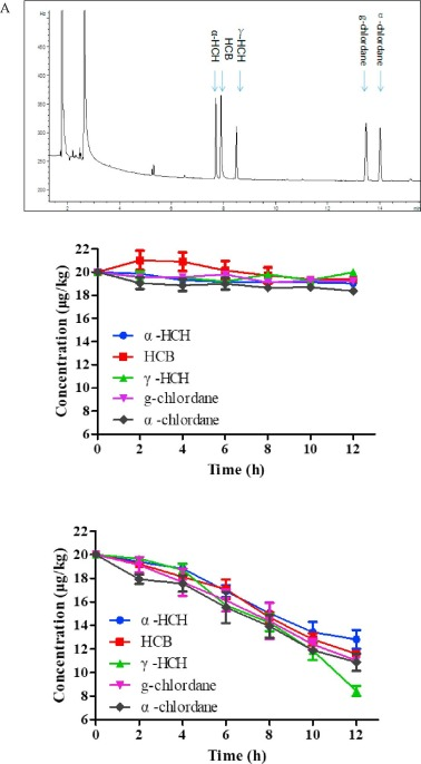 Residue behavior of organochlorine pesticides during the production behavior of the ocp residues in the yogurt and cheese making processes ccuart Image collections