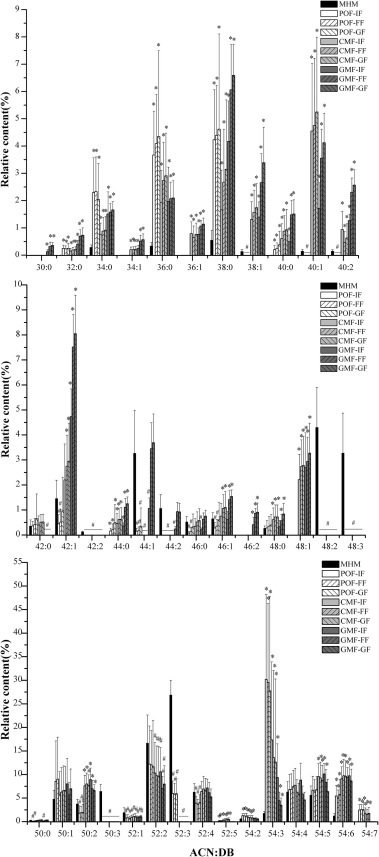 Evaluation of triacylglycerol composition in commercial