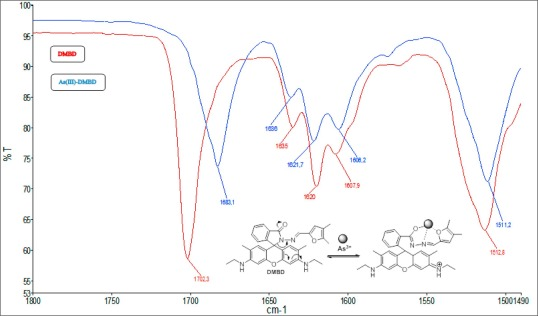 A new fluorescence reagent: Synthesis, characterization and
