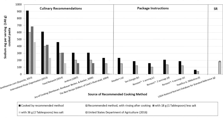 Cooking Parameters Affect The Sodium Content Of Prepared