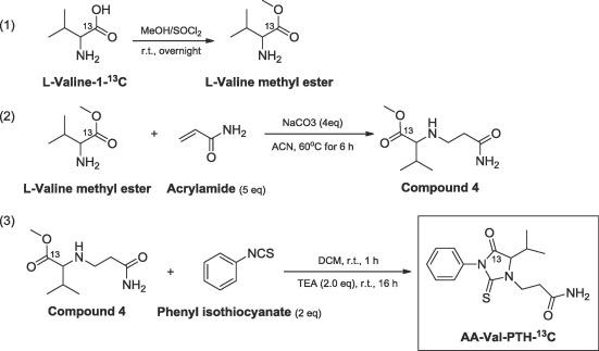 Changes of metabolites of acrylamide and glycidamide in