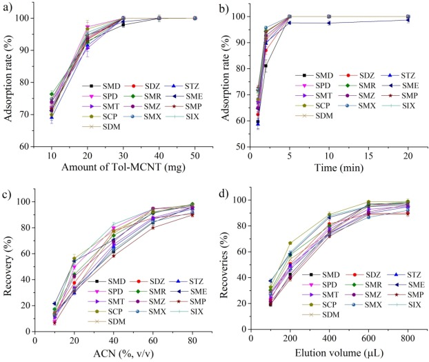 Functionalization of amino terminated carbon nanotubes with