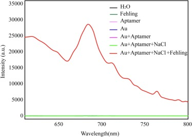 Label free aptasensor for ultrasensitive detection of tobramycin