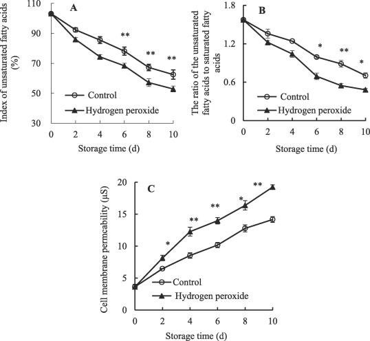 Hydrogen peroxide-induced changes in activities of membrane