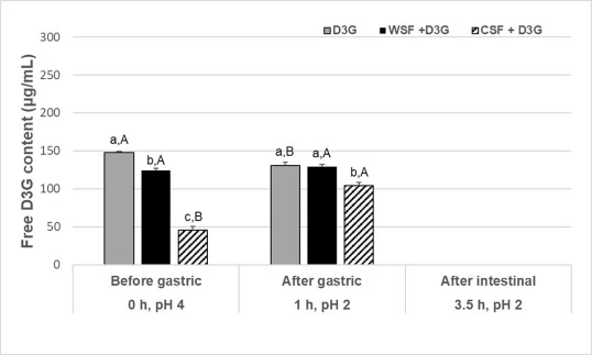 Blueberry Pectin and Increased Anthocyanins Stability Under In Vitro