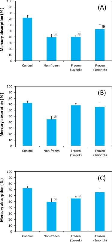 Evaluation of the inhibition of mercury absorption by vegetable