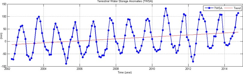 Understanding Changes In Terrestrial Water Storage Over West Africa