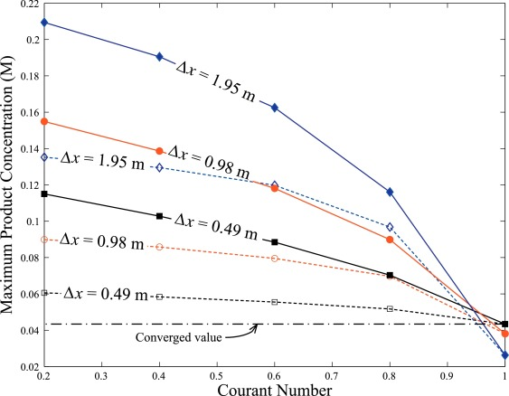 A comparison of Eulerian and Lagrangian transport and non