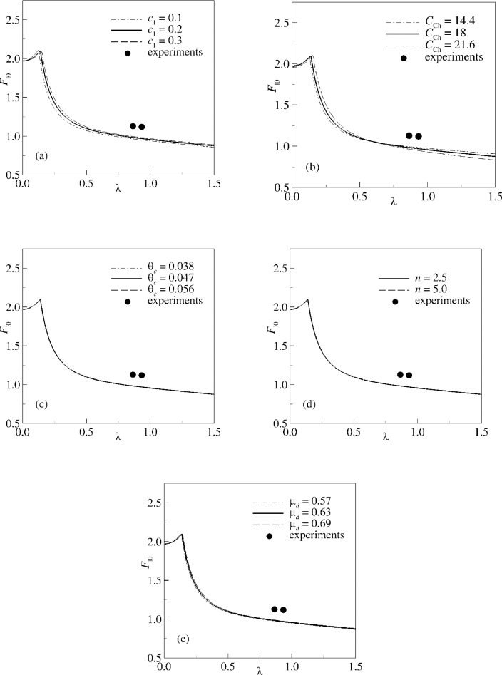 Analysis Of Bedform Instability With 1 D Two Phase Morphodynamical