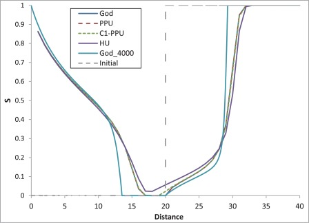 Efficient C1-continuous phase-potential upwind (C1-PPU