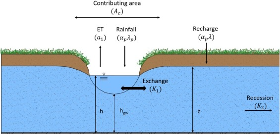 Stochastic modeling of wetland-groundwater systems - ScienceDirect