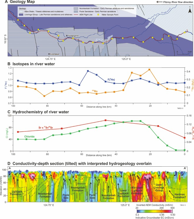 Geophysical characterisation of the groundwater–surface