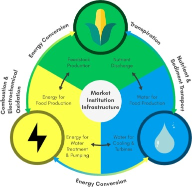 Understanding and managing the food-energy-water nexus