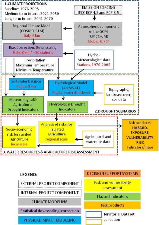 A Risk Assessment Framework For Irrigated Agriculture Under