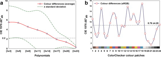 Colour calibration of a laboratory computer vision system