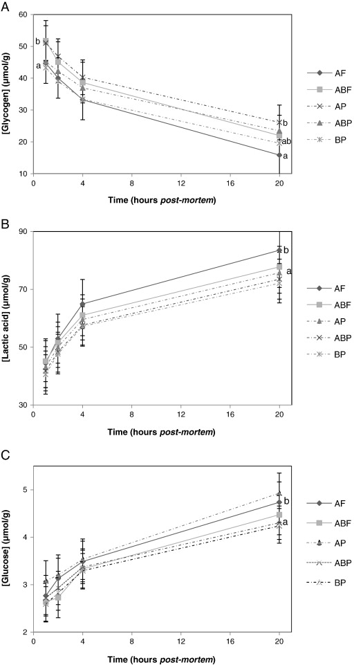 South Effect Of Mortem Beef Production African Systems On Post hQtsrdC