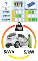 Supercapacitors: A new source of power for electric cars