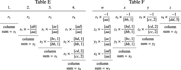 How ordinary elimination became Gaussian elimination