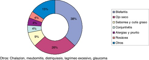 demodex folliculorum tratamiento pdf