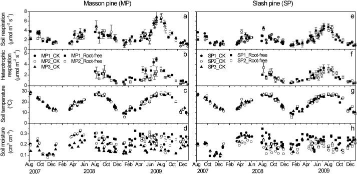Soil organic carbon stocks and CO2 effluxes of native and