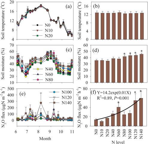 Nonlinear responses of soil nitrous oxide emission to multi