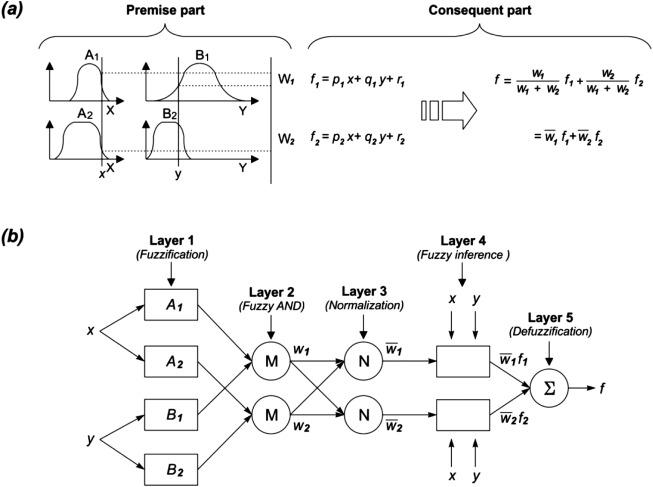 Applying population-based evolutionary algorithms and a neuro-fuzzy