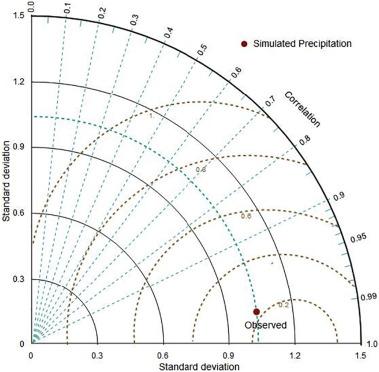 Spatio Temporal Variation In Rainfall Runoff Erosivity Due To