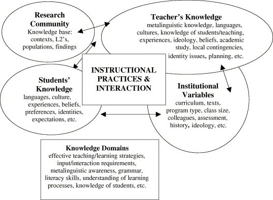 Issues In Mandarin Language Instruction Theory Research And