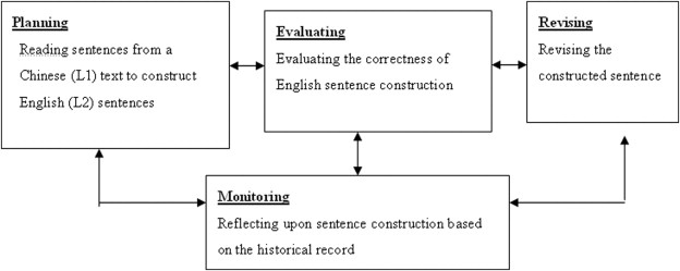 Learning To Construct English L2 Sentences In A Bilingual Corpus