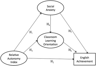 The roles of social anxiety, autonomy, and learning
