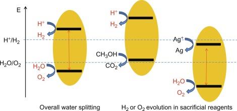Water Splitting - an overview | ScienceDirect Topics