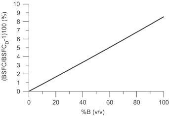 effect of biodiesel fuels on diesel engine emissions sciencedirect