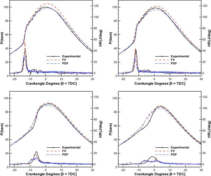 Progress in probability density function methods for turbulent