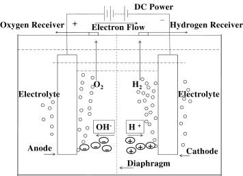 Recent progress in alkaline water electrolysis for hydrogen