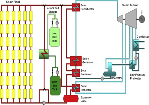 Thermal Energy Storage Technologies And Systems For Concentrating